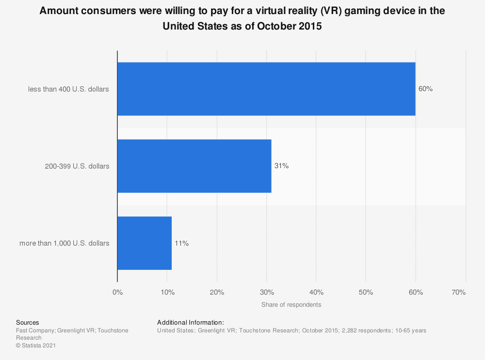 Statistic: Amount consumers were willing to pay for a virtual reality (VR) gaming device in the United States as of October 2015  | Statista