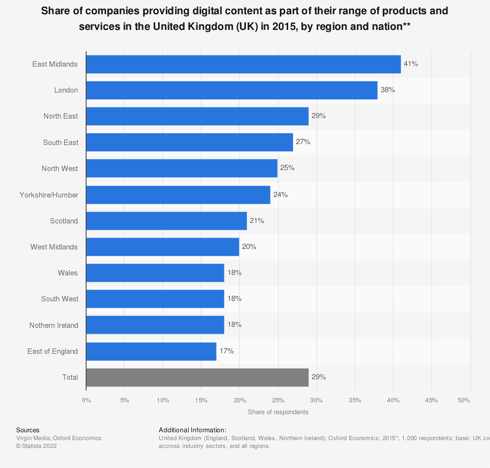 Statistic: Share of companies providing digital content as part of their range of products and services in the United Kingdom (UK) in 2015, by region and nation** | Statista