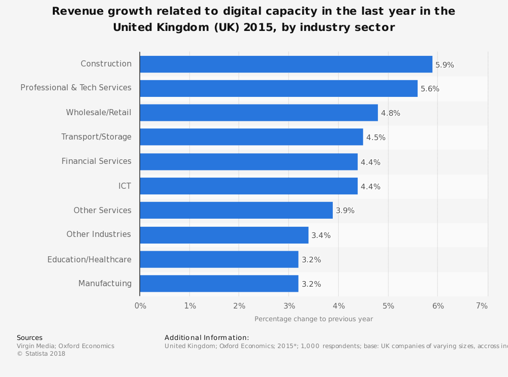Statistic: Revenue growth related to digital capacity in the last year in the United Kingdom (UK) 2015, by industry sector  | Statista