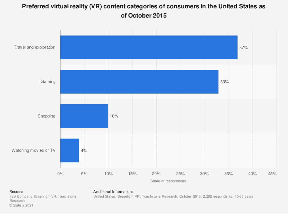 Statistic: Preferred virtual reality (VR) content categories of consumers in the United States as of October 2015  | Statista