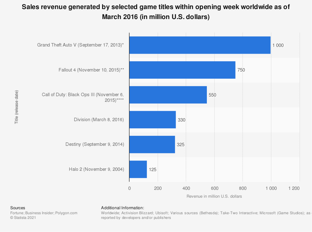 Statistic: Sales revenue generated by selected game titles within opening week worldwide as of March 2016 (in million U.S. dollars) | Statista