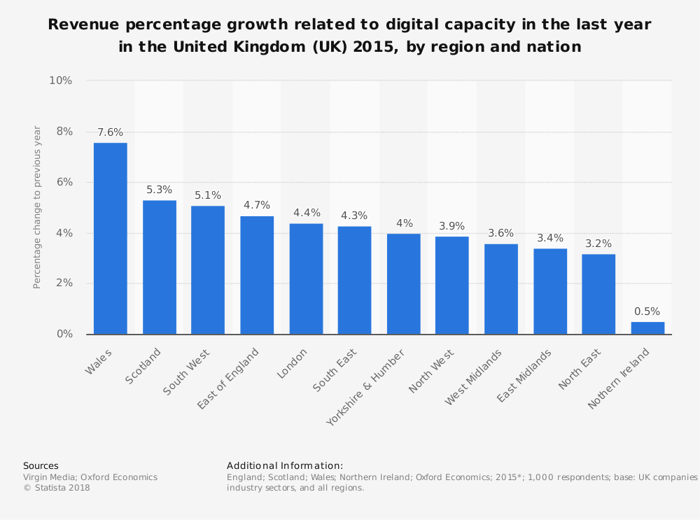 Statistic: Revenue percentage growth related to digital capacity in the last year in the United Kingdom (UK) 2015, by region and nation | Statista