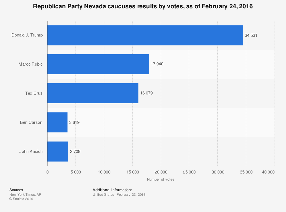 Statistic: Republican Party Nevada caucuses results by votes, as of February 24, 2016 | Statista