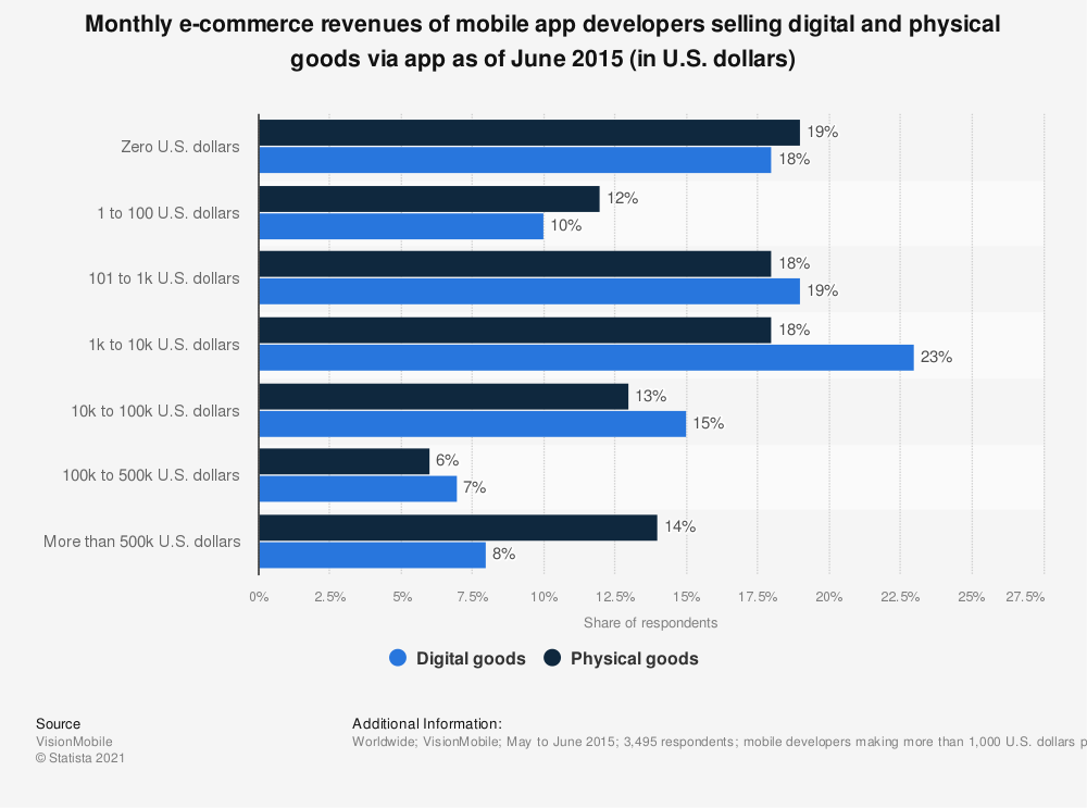 Statistic: Monthly e-commerce revenues of mobile app developers selling digital and physical goods via app as of June 2015 (in U.S. dollars) | Statista