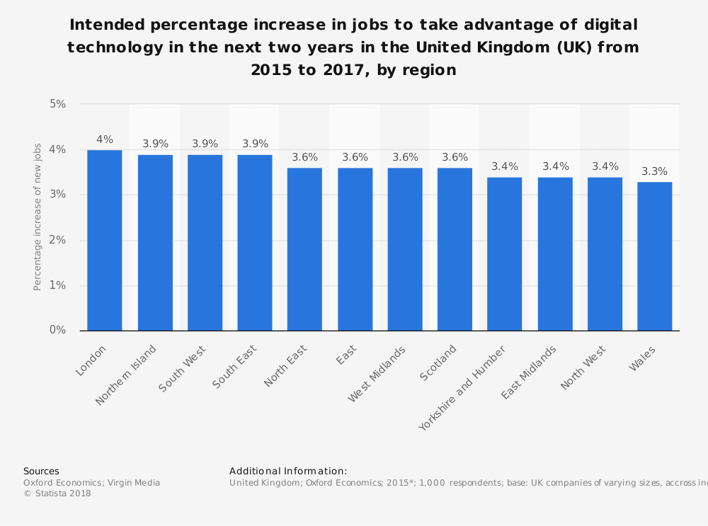 Statistic: Intended percentage increase in jobs to take advantage of digital technology in the next two years in the United Kingdom (UK) from 2015 to 2017, by region | Statista