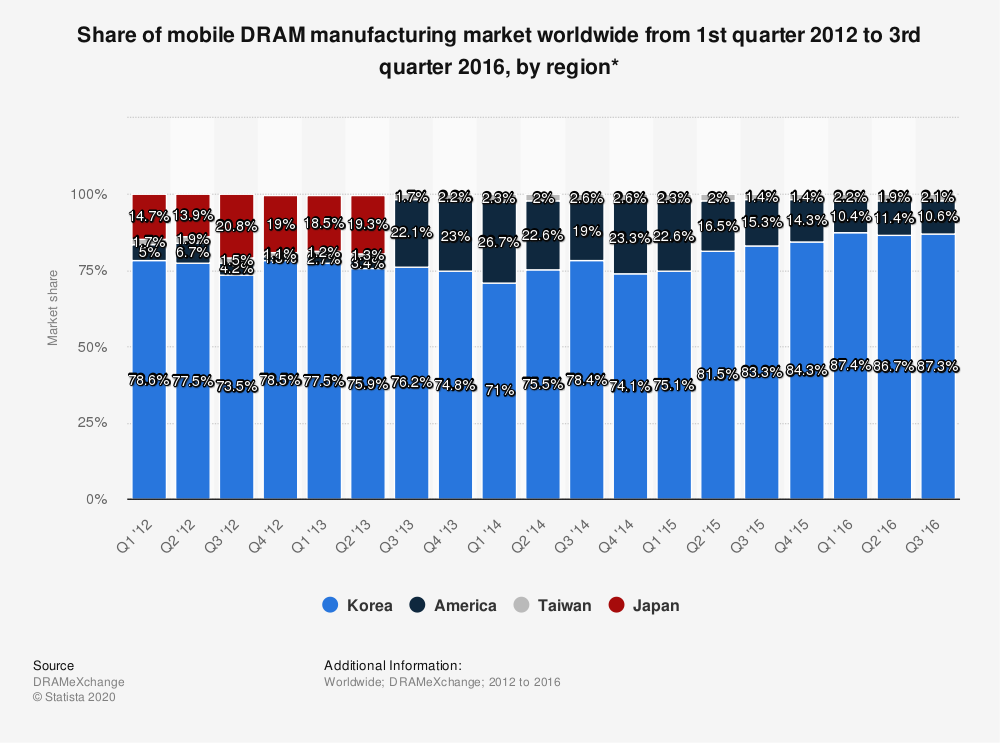 Statistic: Share of mobile DRAM manufacturing market worldwide from 1st quarter 2012 to 3rd quarter 2016, by region* | Statista