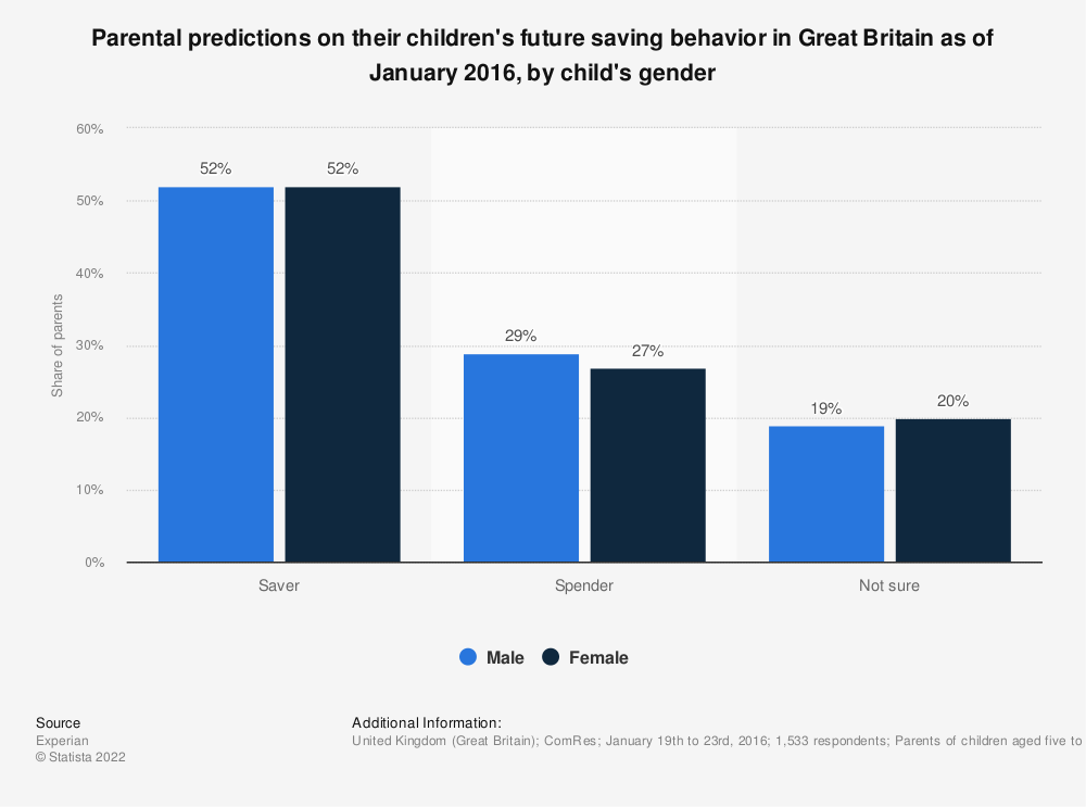 Statistic: Parental predictions on their children's future saving behavior in Great Britain as of January 2016, by child's gender | Statista