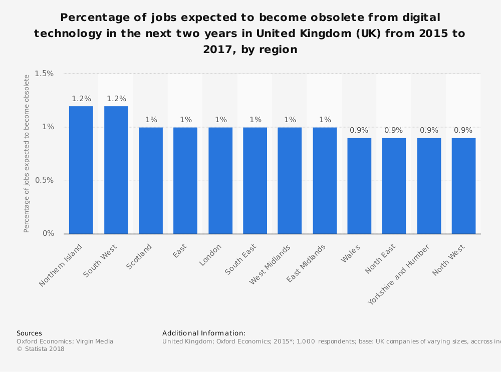 Statistic: Percentage of jobs expected to become obsolete from digital technology in the next two years in United Kingdom (UK) from 2015 to 2017, by region | Statista