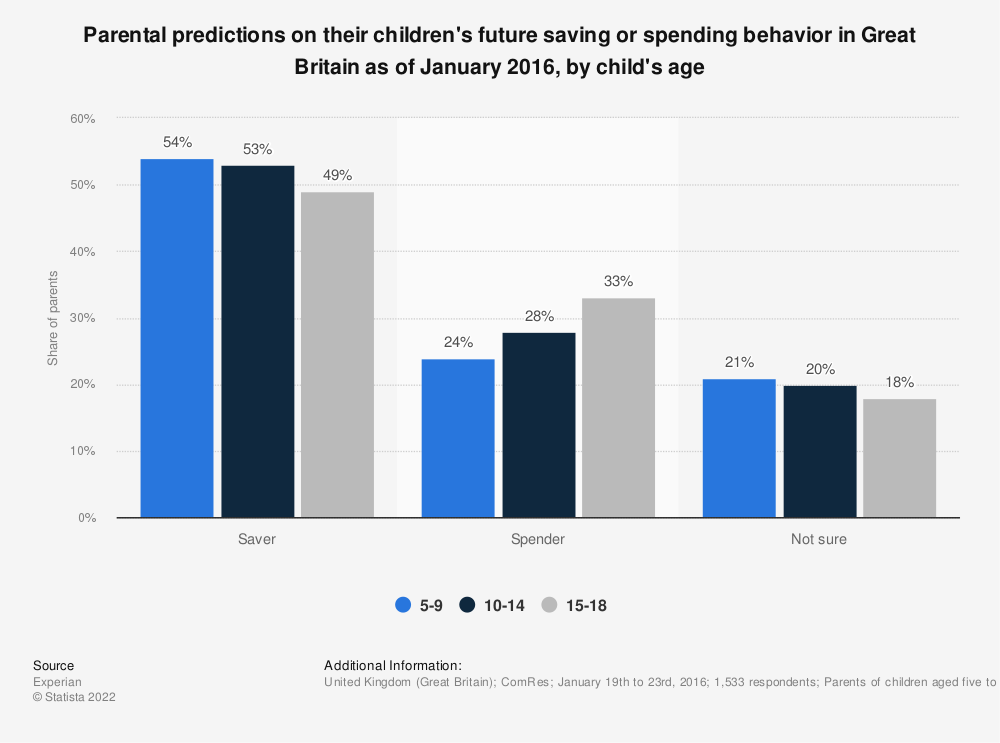 Statistic: Parental predictions on their children's future saving or spending behavior in Great Britain as of January 2016, by child's age | Statista