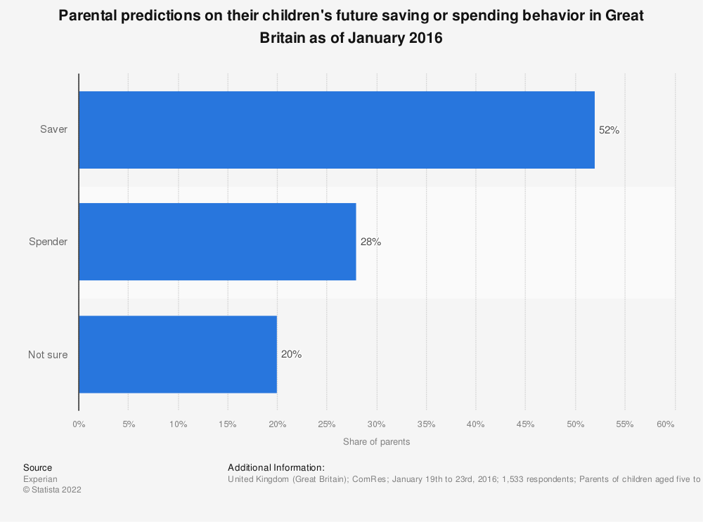 Statistic: Parental predictions on their children's future saving or spending behavior in Great Britain as of January 2016 | Statista