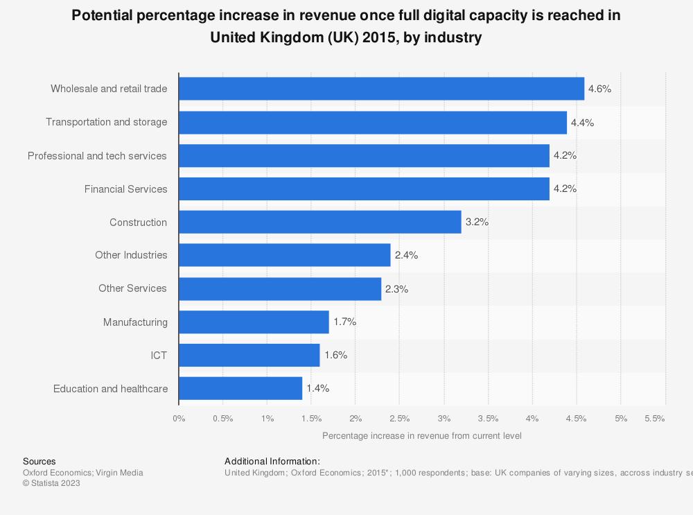 Statistic: Potential percentage increase in revenue once full digital capacity is reached in United Kingdom (UK) 2015, by industry | Statista