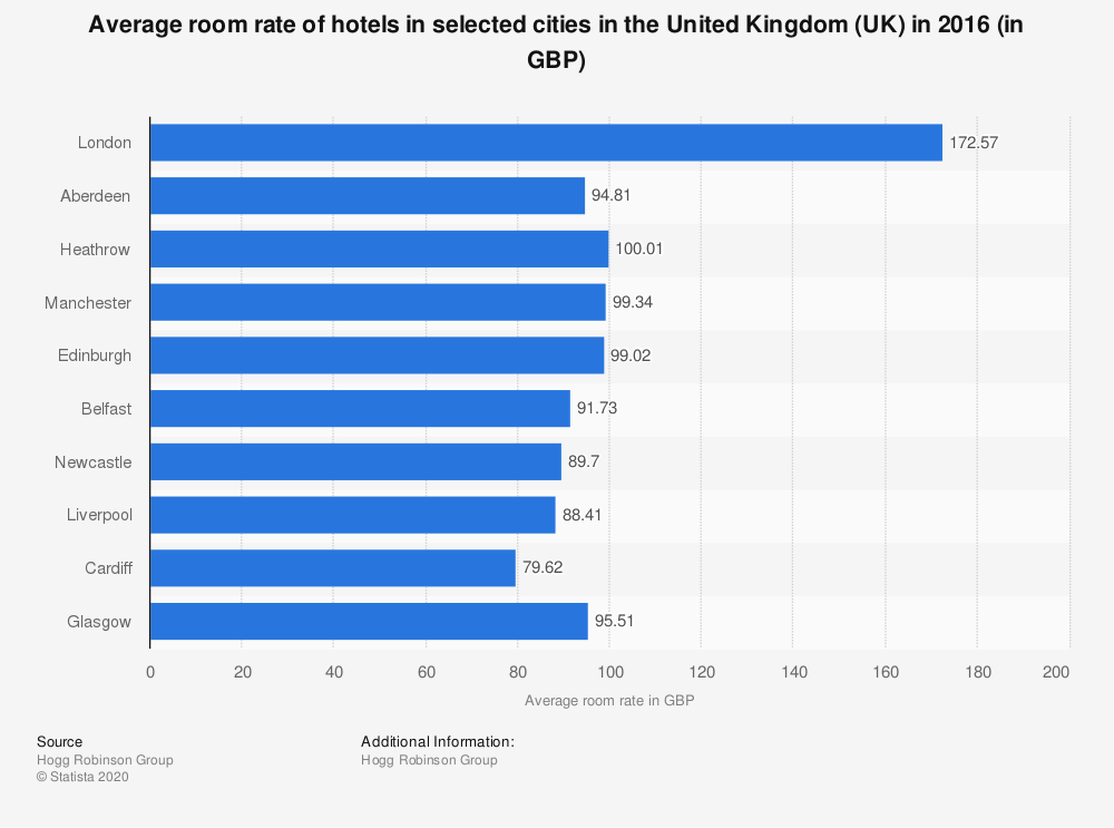Statistic: Average room rate of hotels in selected cities in the United Kingdom (UK) in 2016 (in GBP) | Statista