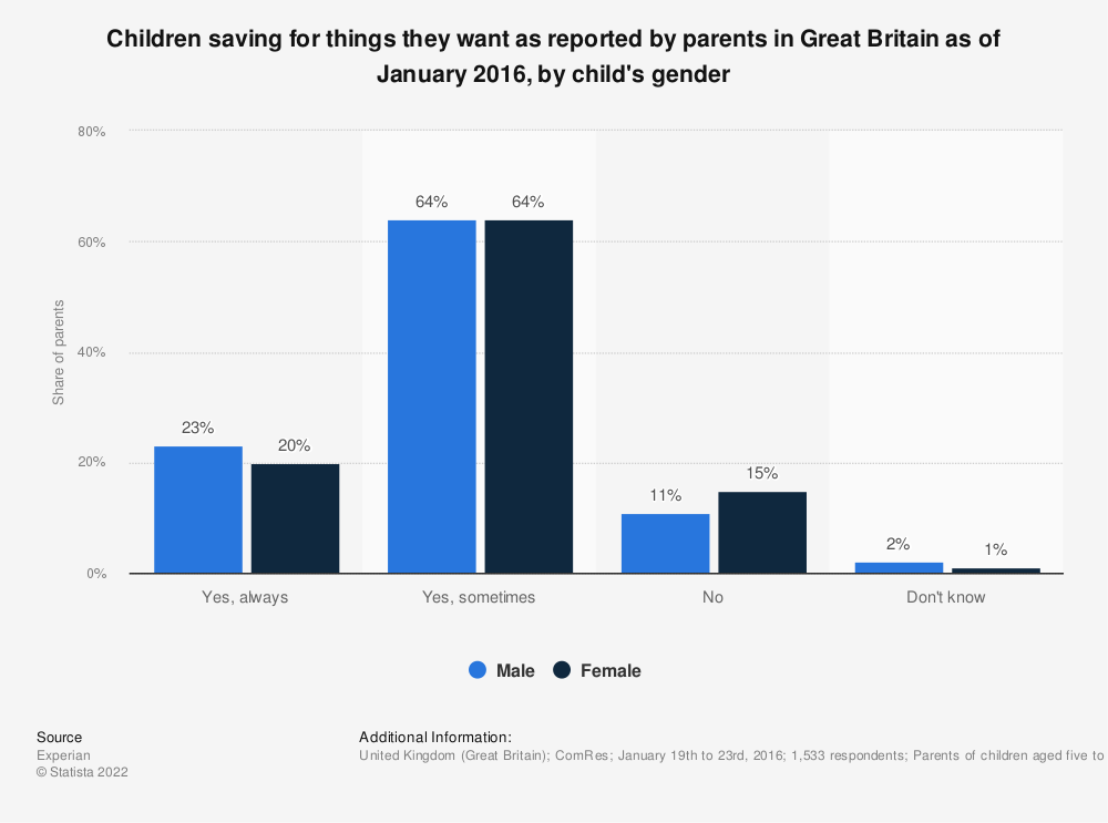 Statistic: Children saving for things they want as reported by parents in Great Britain as of January 2016, by child's gender | Statista