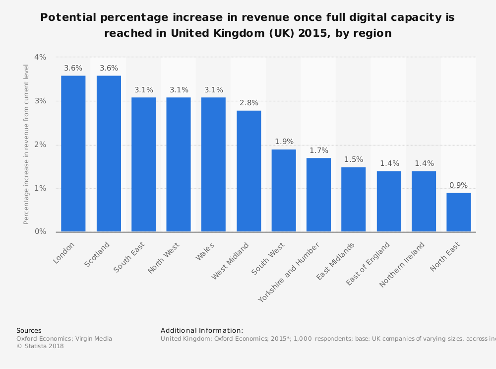 Statistic: Potential percentage increase in revenue once full digital capacity is reached in United Kingdom (UK) 2015, by region | Statista