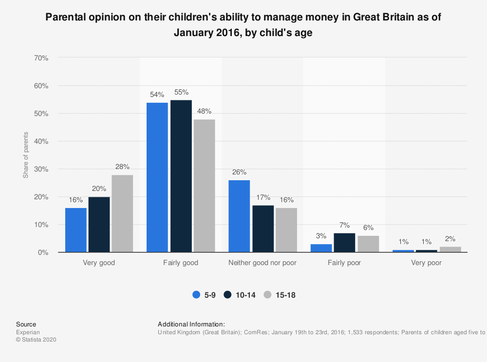 Statistic: Parental opinion on their children's ability to manage money in Great Britain as of January 2016, by child's age | Statista