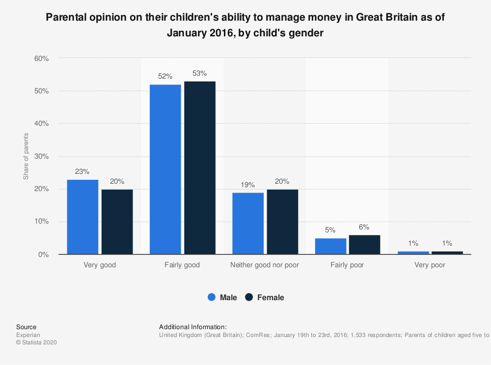 Statistic: Parental opinion on their children's ability to manage money in Great Britain as of January 2016, by child's gender | Statista
