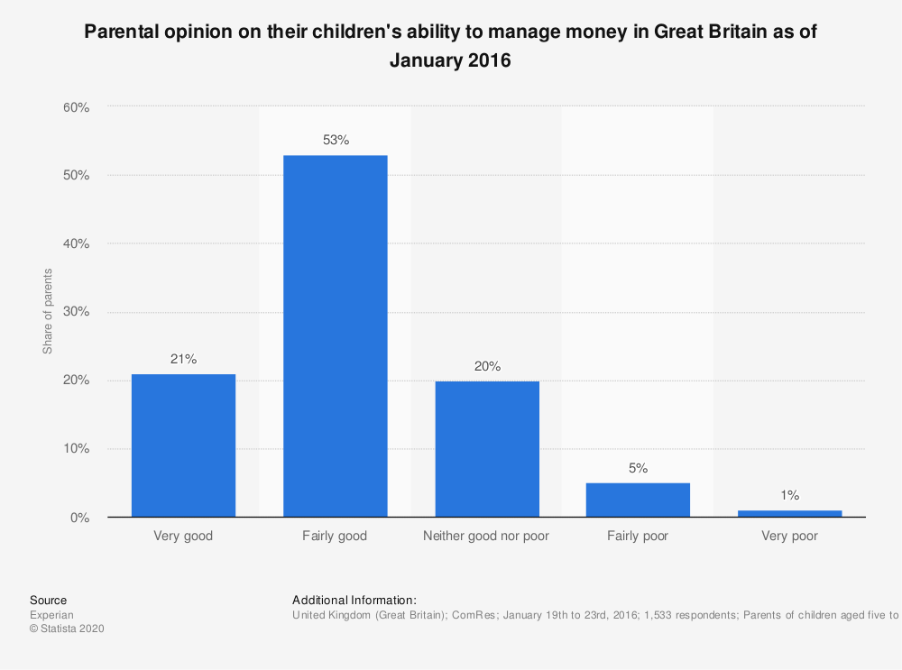 Statistic: Parental opinion on their children's ability to manage money in Great Britain as of January 2016 | Statista