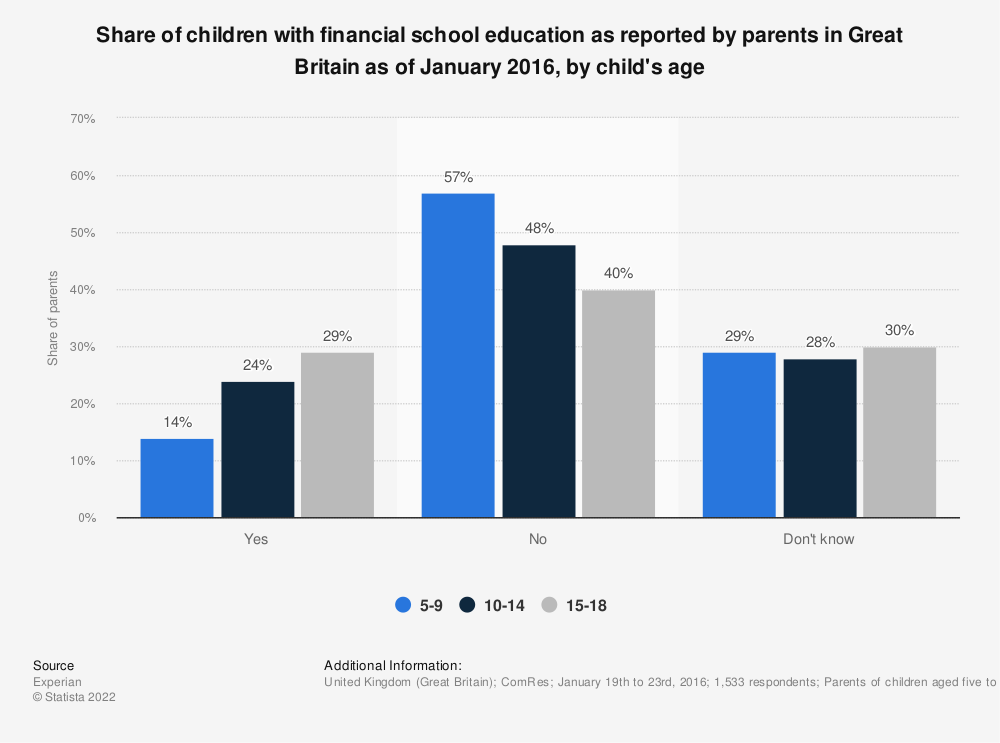 Statistic: Share of children with financial school education as reported by parents in Great Britain as of January 2016, by child's age | Statista