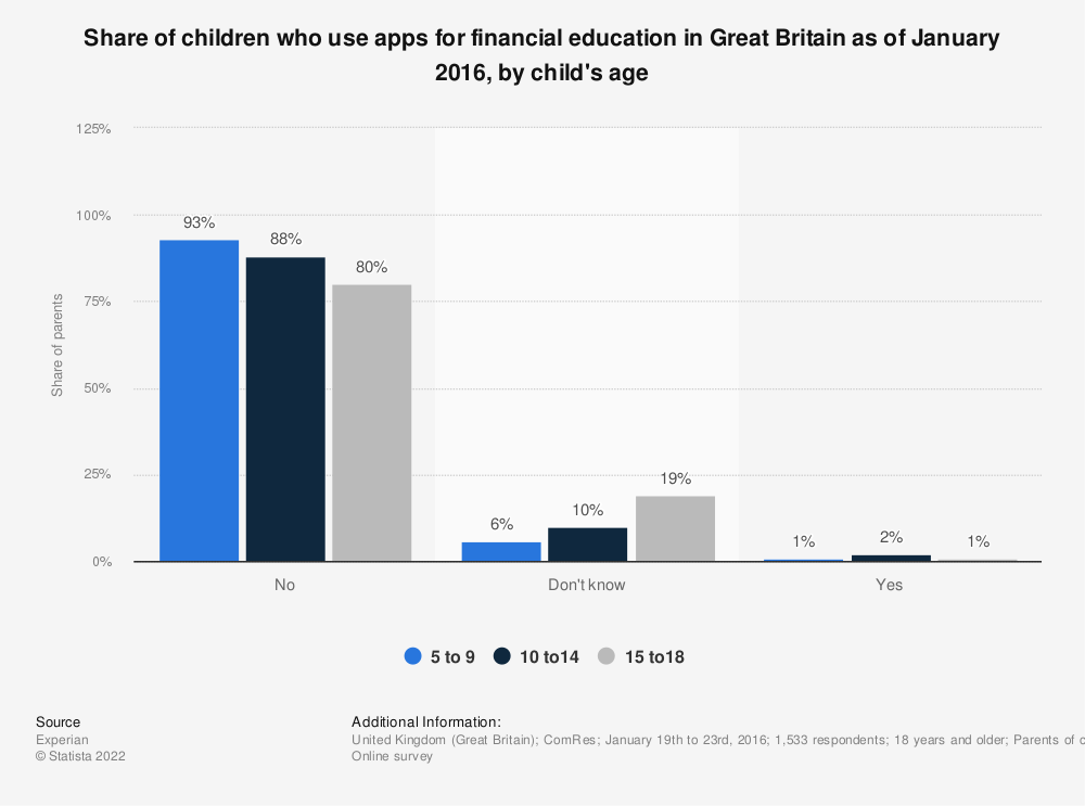 Statistic: Share of children who use apps for financial education in Great Britain as of January 2016, by child's age | Statista