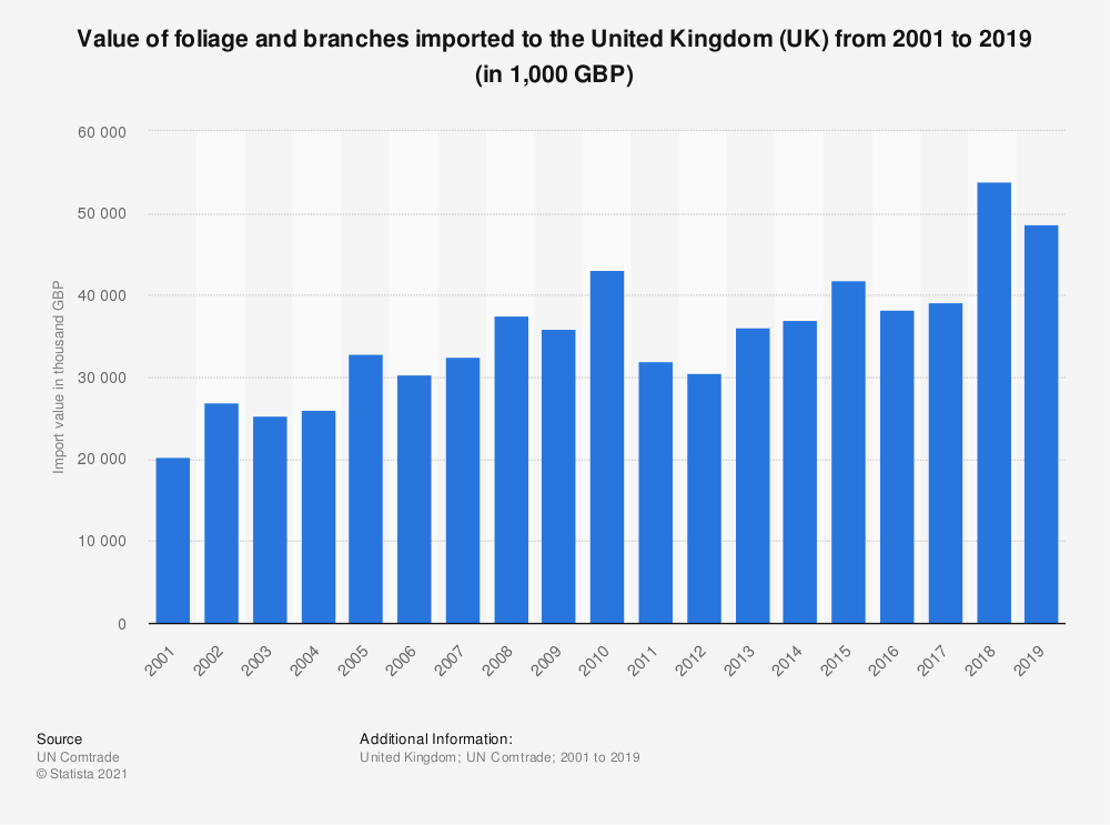 Statistic: Value of foliage and branches imported to the United Kingdom (UK) from 2001 to 2019 (in 1,000 GBP) | Statista