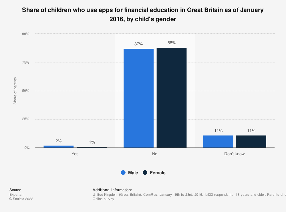 Statistic: Share of children who use apps for financial education in Great Britain as of January 2016, by child's gender | Statista