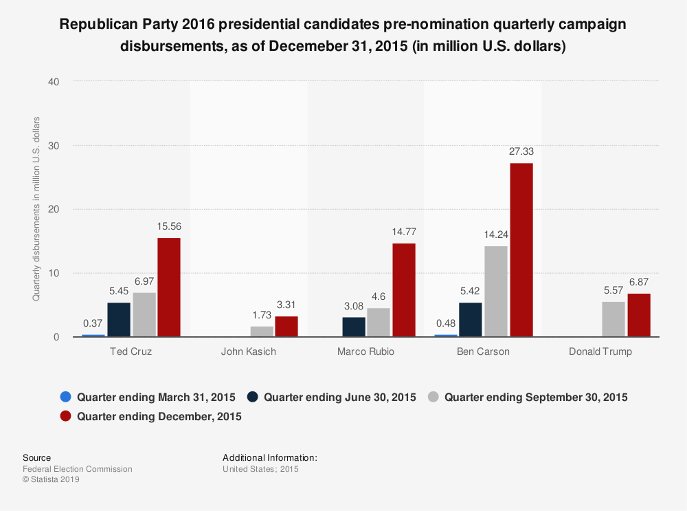 Statistic: Republican Party 2016 presidential candidates pre-nomination quarterly campaign disbursements, as of Decemeber 31, 2015 (in million U.S. dollars) | Statista