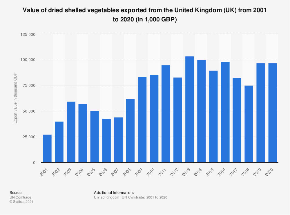 Statistic: Value of dried shelled vegetables exported from the United Kingdom (UK) from 2001 to 2018 (in 1,000 GBP) | Statista