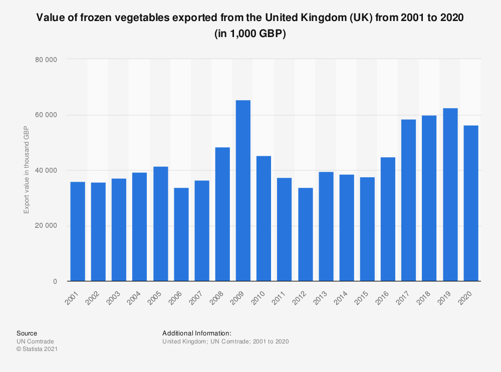 Statistic: Value of frozen vegetables exported from the United Kingdom (UK) from 2001 to 2019 (in 1,000 GBP) | Statista