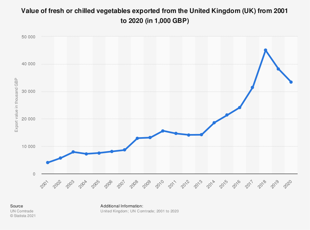 Statistic: Value of fresh or chilled vegetables exported from the United Kingdom (UK) from 2001 to 2018 (in 1,000 GBP) | Statista