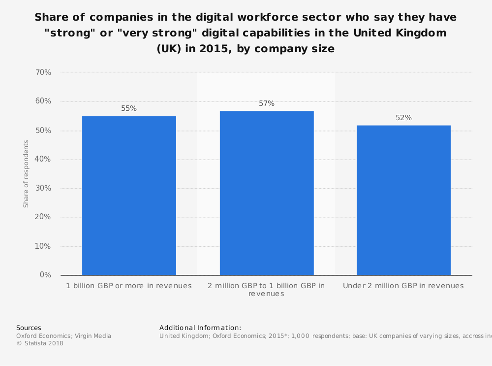 "Statistic: Share of companies in the digital workforce sector who say they have ""strong"" or ""very strong"" digital capabilities in the United Kingdom (UK) in 2015, by company size 