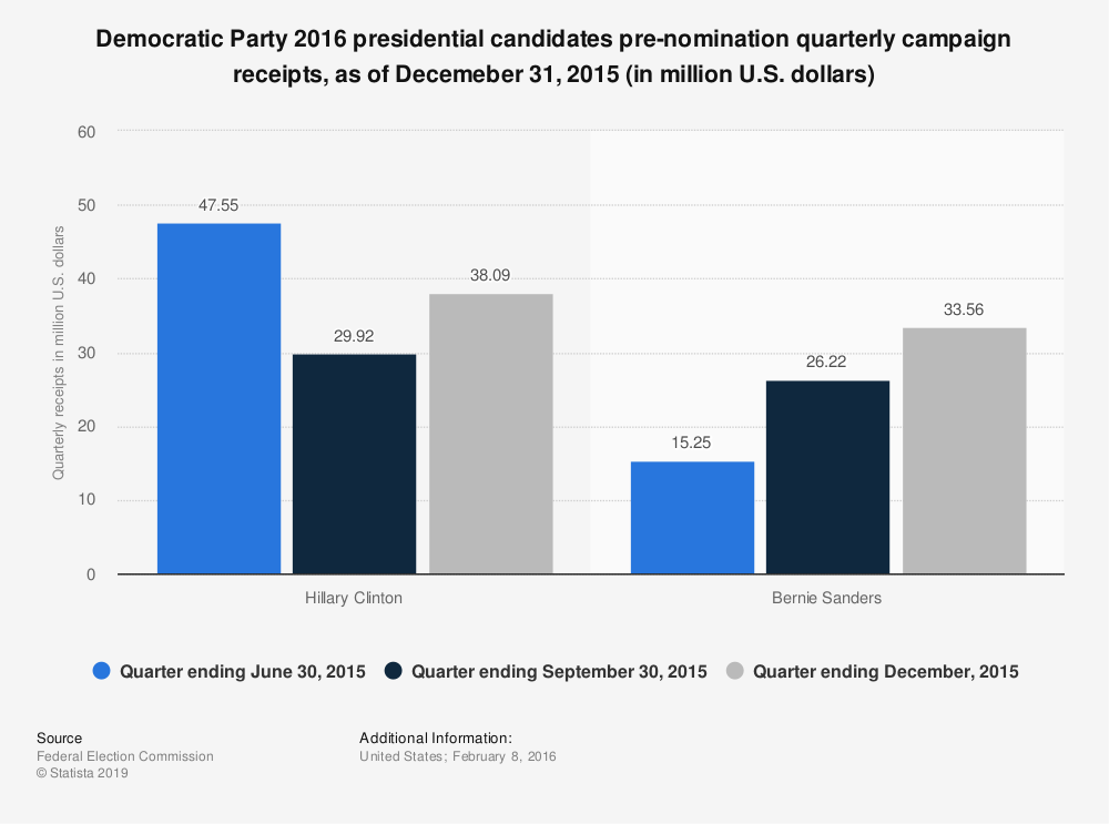 Statistic: Democratic Party 2016 presidential candidates pre-nomination quarterly campaign receipts, as of Decemeber 31, 2015 (in million U.S. dollars) | Statista