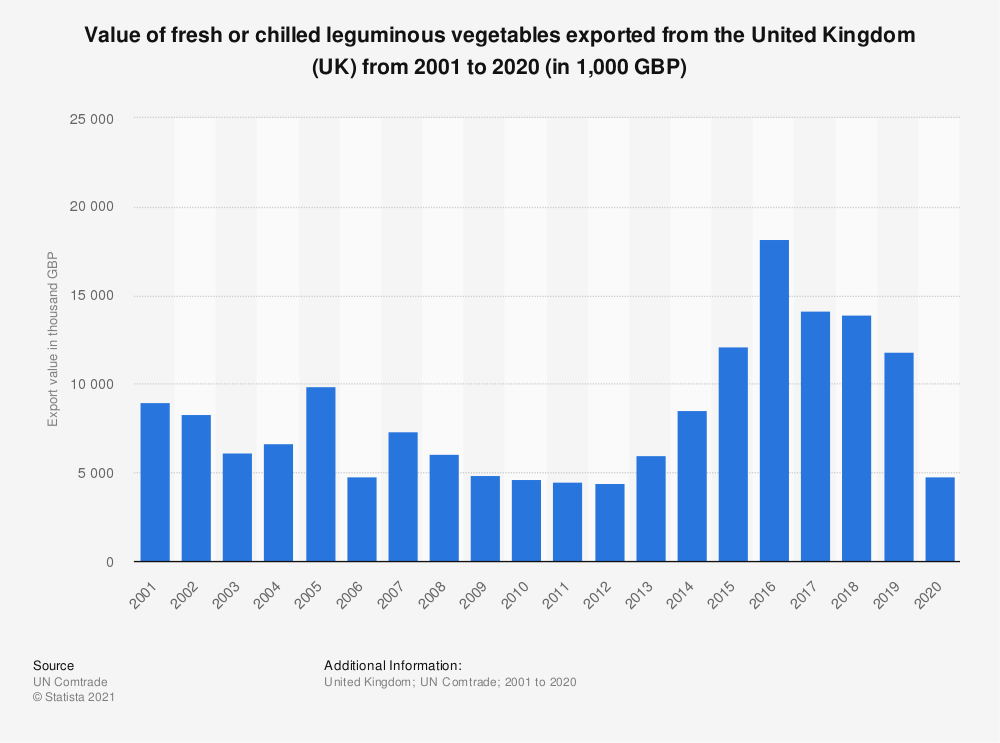 Statistic: Value of fresh or chilled leguminous vegetables exported from the United Kingdom (UK) from 2001 to 2018 (in 1,000 GBP) | Statista