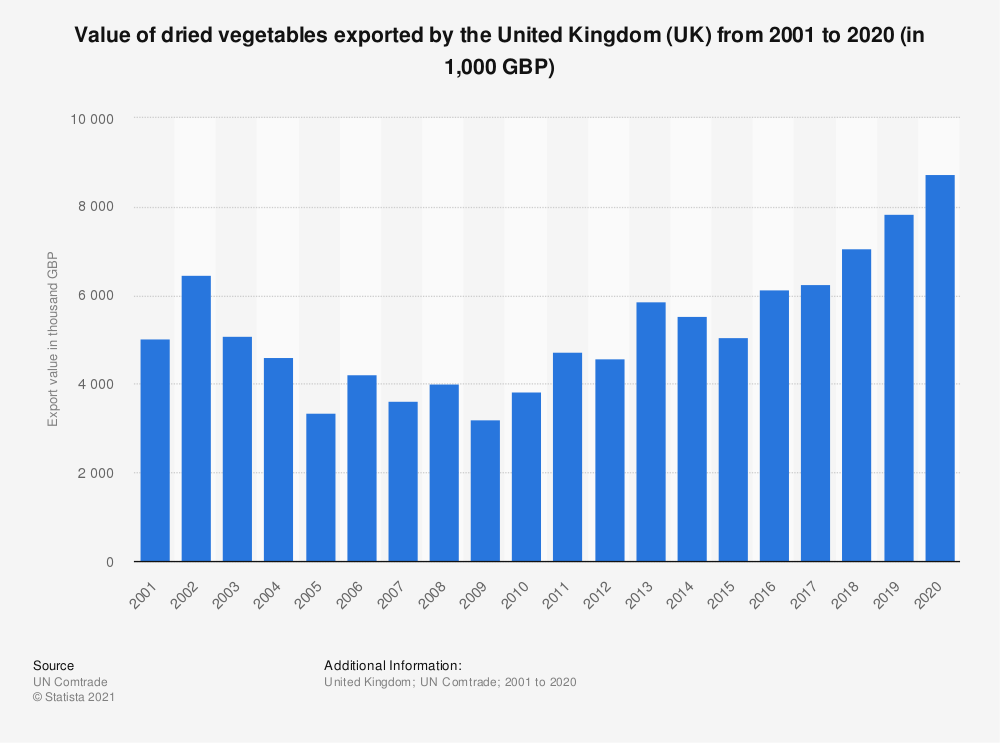 Statistic: Value of dried vegetables exported by the United Kingdom (UK) from 2001 to 2018 (in 1,000 GBP) | Statista