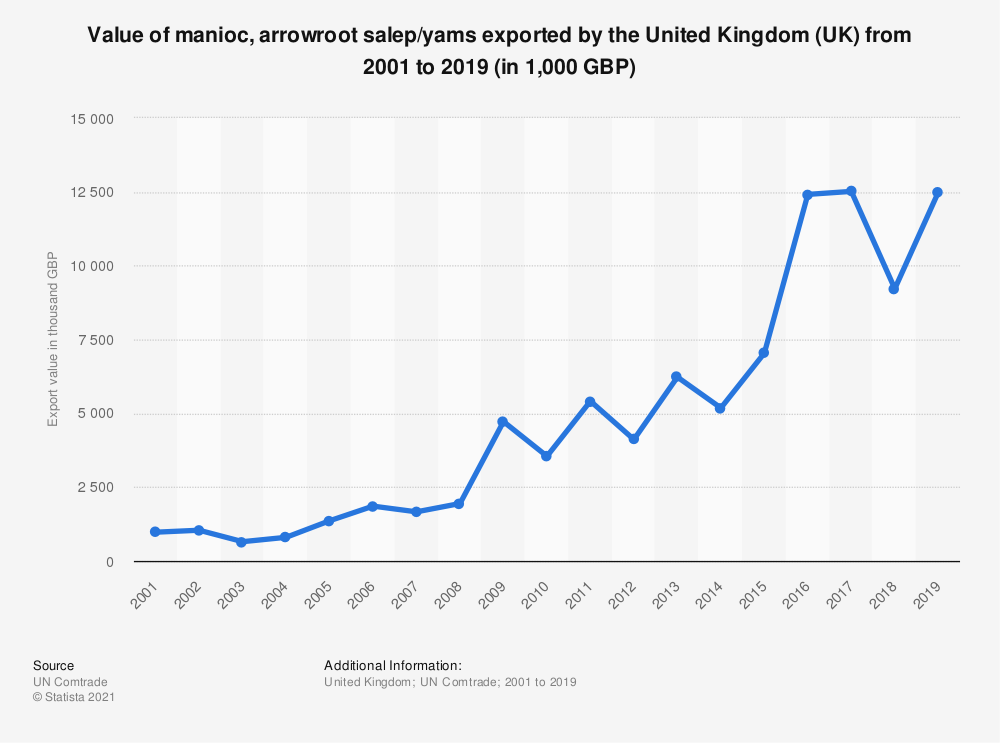 Statistic: Value of manioc, arrowroot salep/yams exported by the United Kingdom (UK) from 2001 to 2019 (in 1,000 GBP) | Statista