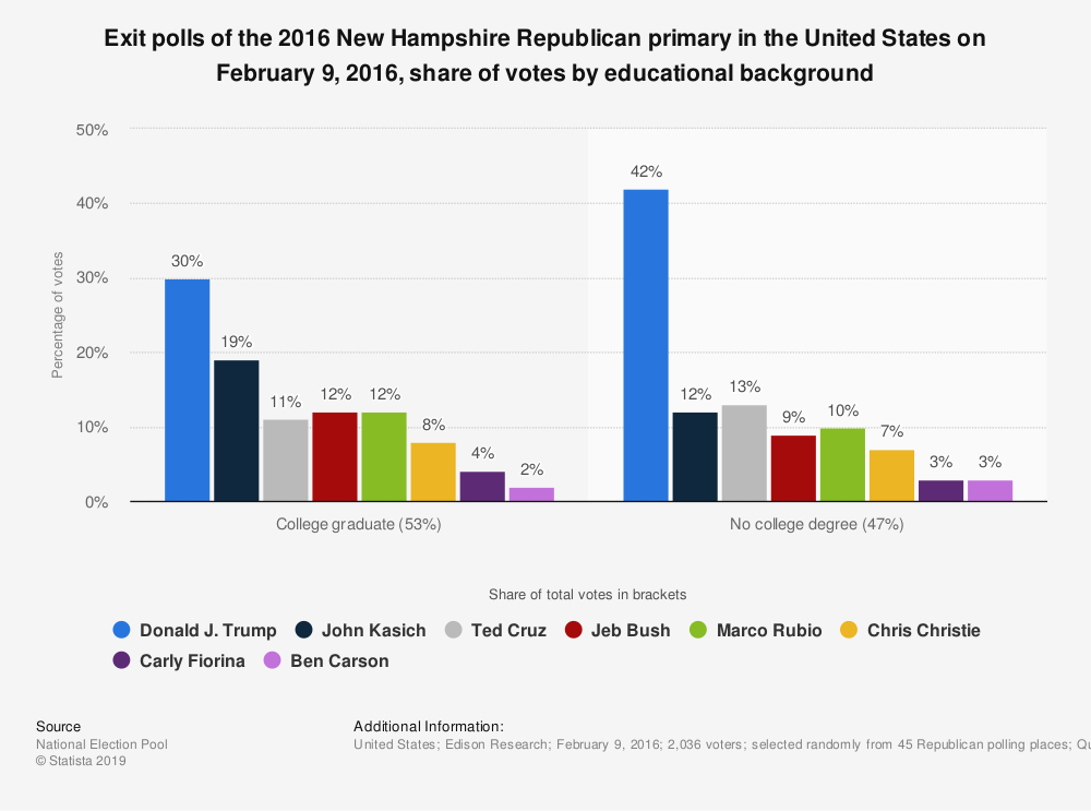 Statistic: Exit polls of the 2016 New Hampshire Republican primary in the United States on February 9, 2016, share of votes by educational background | Statista