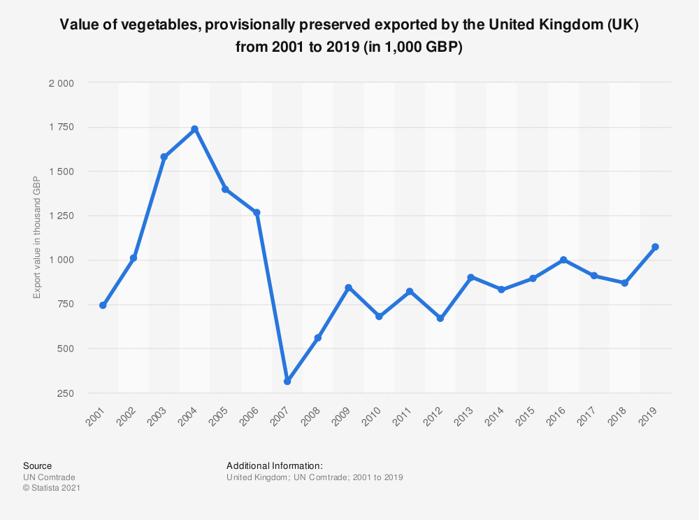 Statistic: Value of vegetables, provisionally preserved exported by the United Kingdom (UK) from 2001 to 2018 (in 1,000 GBP)   Statista