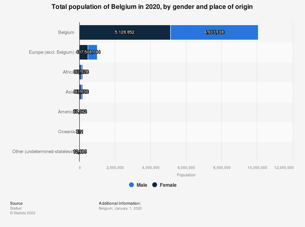 Statistic: Total population of Belgium in 2019, by gender and place of origin | Statista