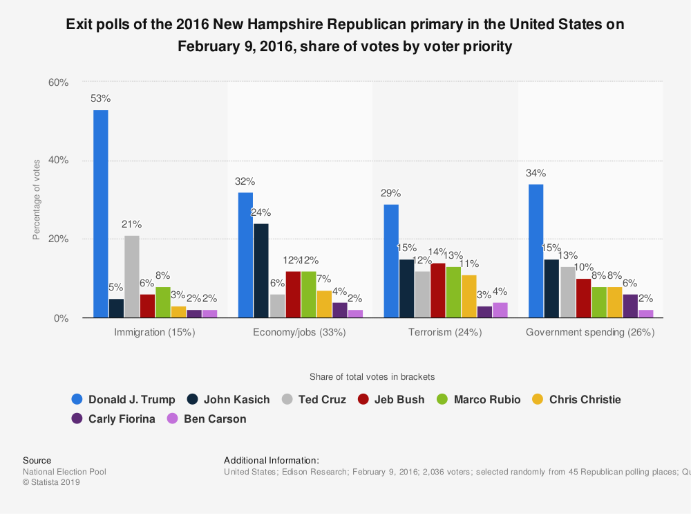 Statistic: Exit polls of the 2016 New Hampshire Republican primary in the United States on February 9, 2016, share of votes by voter priority | Statista