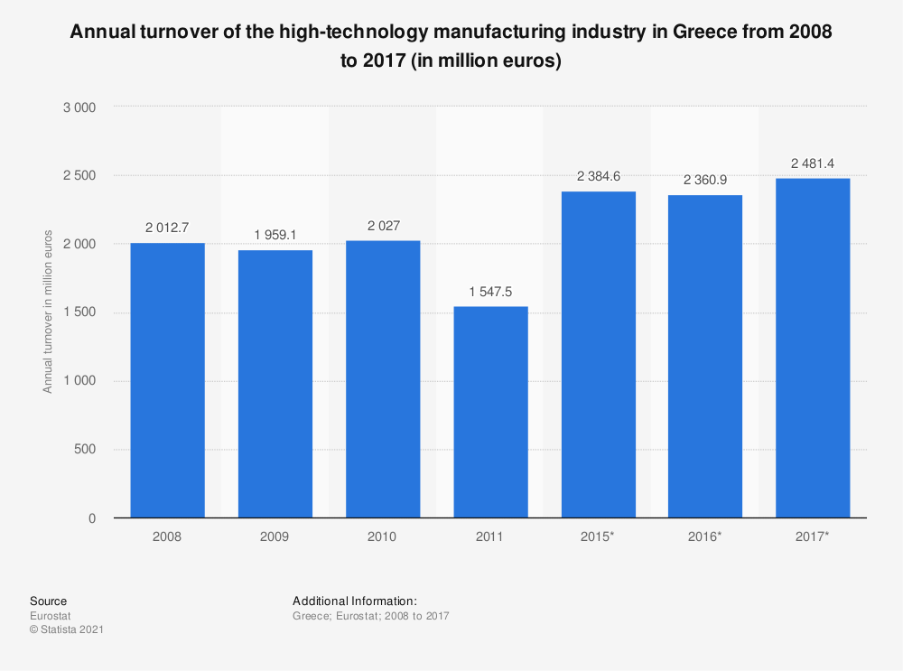 Statistic: Annual turnover of the high-technology manufacturing industry in Greece from 2008 to 2017 (in million euros)   Statista