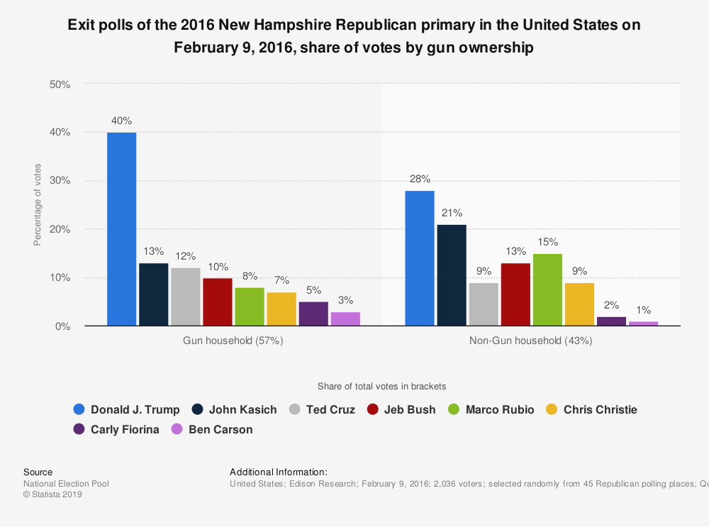 Statistic: Exit polls of the 2016 New Hampshire Republican primary in the United States on February 9, 2016, share of votes by gun ownership | Statista