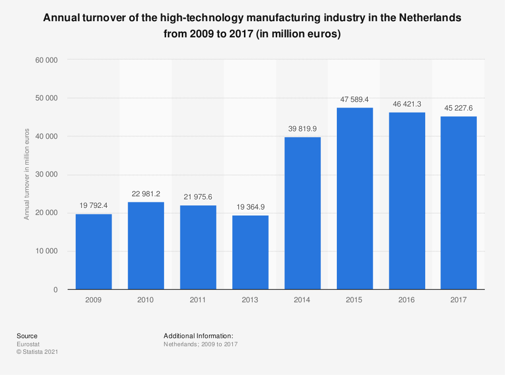 Statistic: Annual turnover of the high-technology manufacturing industry in the Netherlands from 2009 to 2017 (in million euros) | Statista