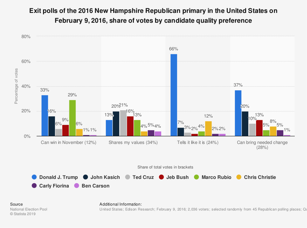 Statistic: Exit polls of the 2016 New Hampshire Republican primary in the United States on February 9, 2016, share of votes by candidate quality preference | Statista