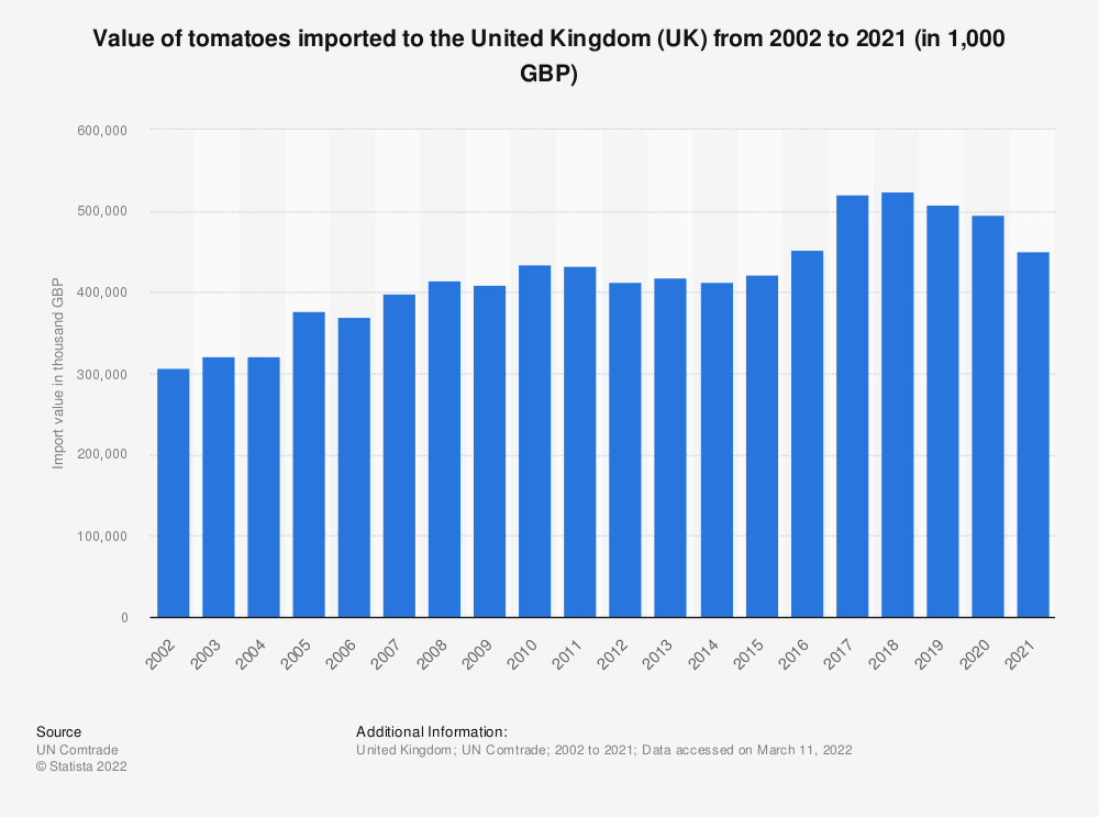 Statistic: Value of tomatoes imported to the United Kingdom (UK) from 2001 to 2018 (in 1,000 GBP) | Statista