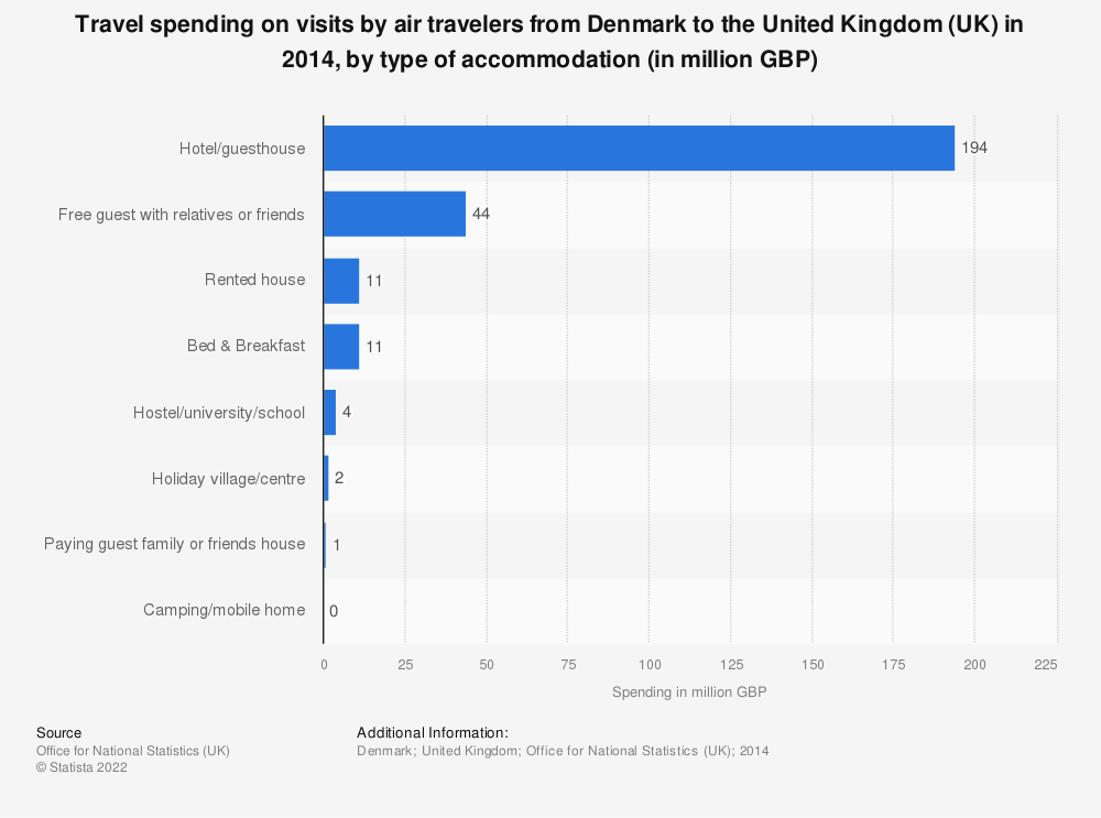 Statistic: Travel spending on visits by air travelers from Denmark to the United Kingdom (UK) in 2014, by type of accommodation (in million GBP) | Statista