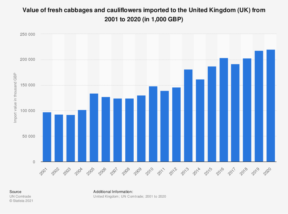 Statistic: Value of fresh cabbages and cauliflowers imported to the United Kingdom (UK) from 2001 to 2018 (in 1,000 GBP) | Statista
