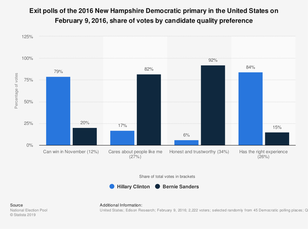 Statistic: Exit polls of the 2016 New Hampshire Democratic primary in the United States on February 9, 2016, share of votes by candidate quality preference | Statista