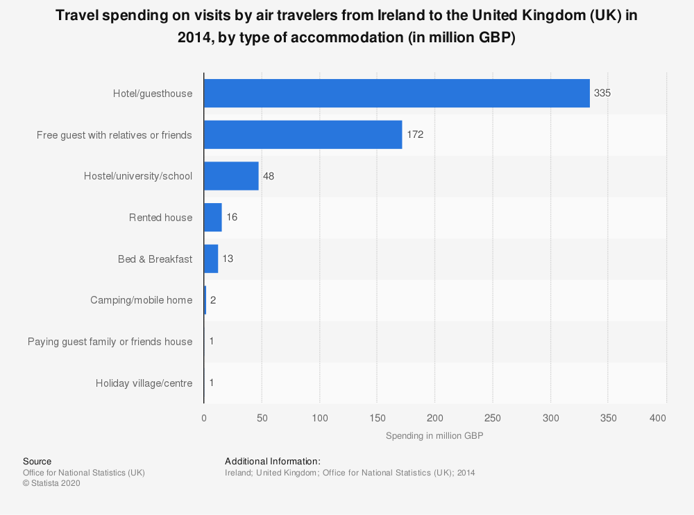Statistic: Travel spending on visits by air travelers from Ireland to the United Kingdom (UK) in 2014, by type of accommodation (in million GBP) | Statista