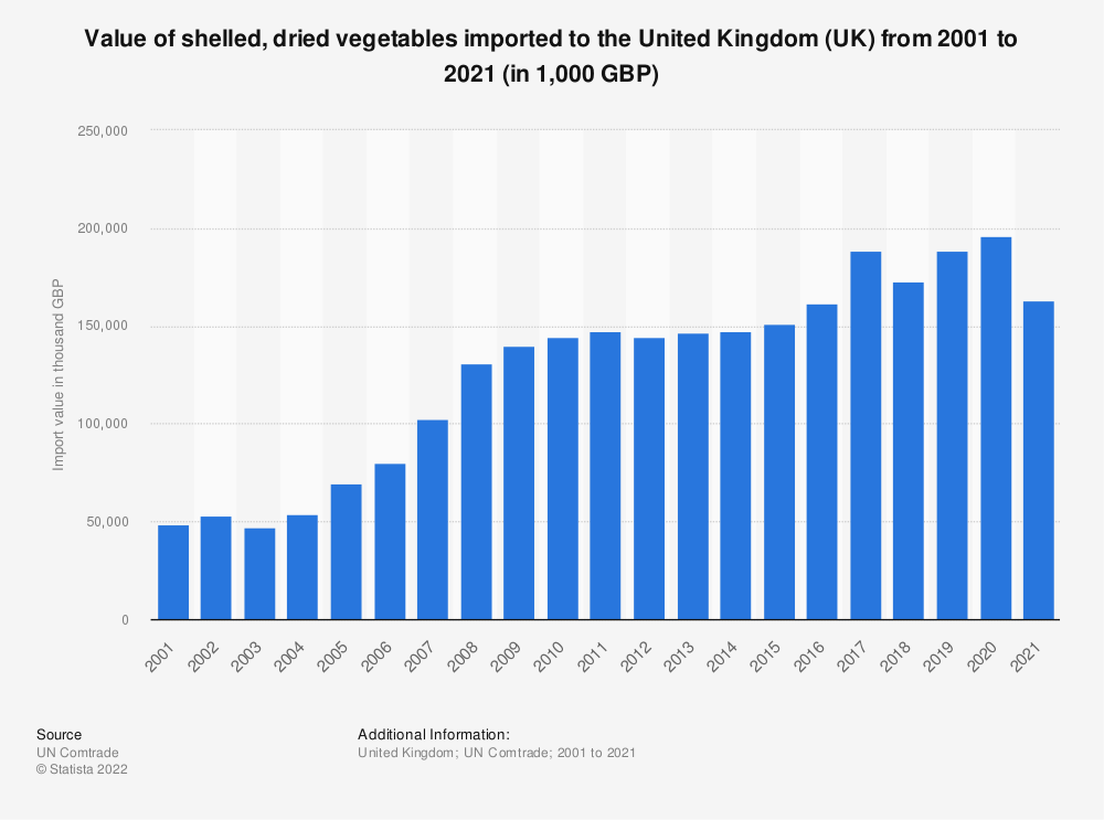 Statistic: Value of shelled, dried vegetables imported to the United Kingdom (UK) from 2001 to 2019 (in 1,000 GBP) | Statista