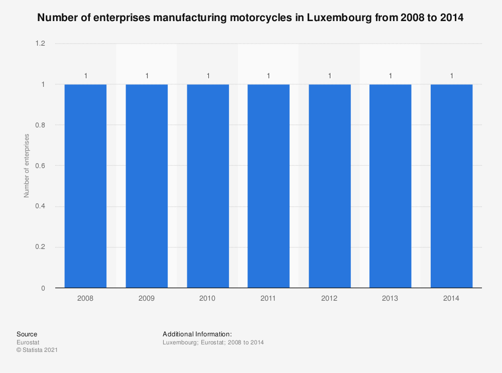 Statistic: Number of enterprises manufacturing motorcycles in Luxembourg from 2008 to 2014 | Statista