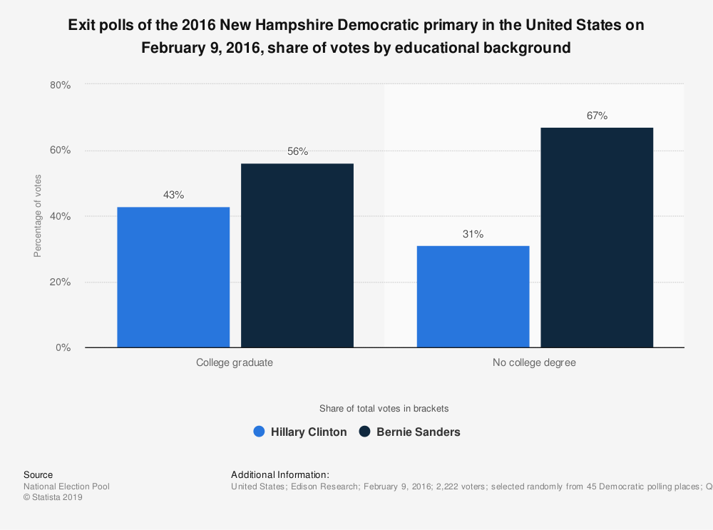 Statistic: Exit polls of the 2016 New Hampshire Democratic primary in the United States on February 9, 2016, share of votes by educational background | Statista